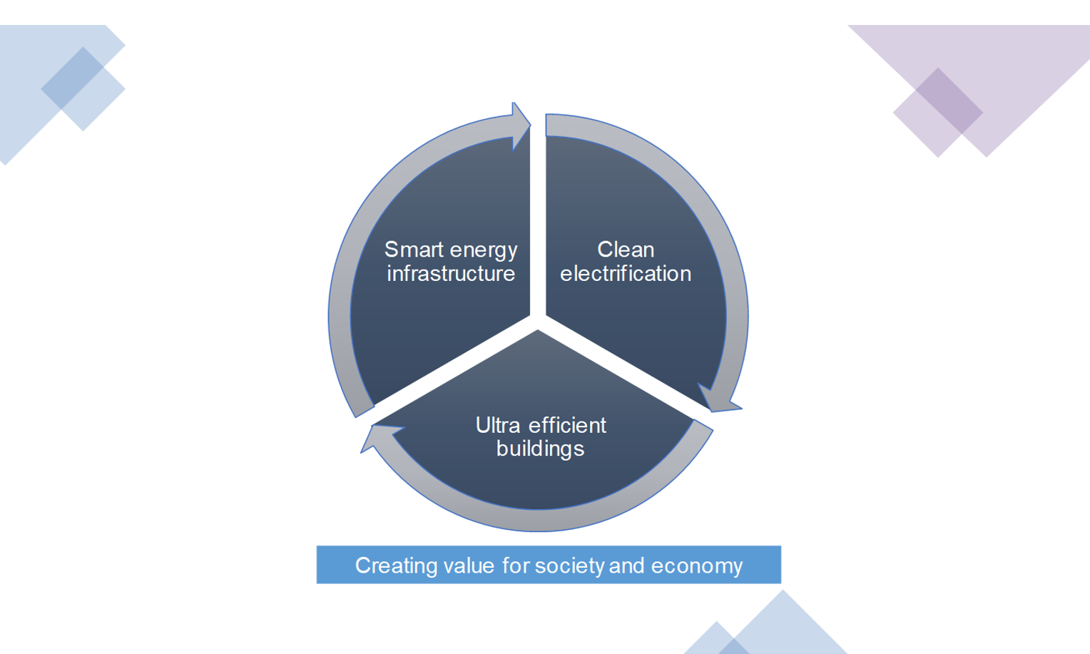 The integrated approach would dramatically accelerate efforts to decarbonize cities