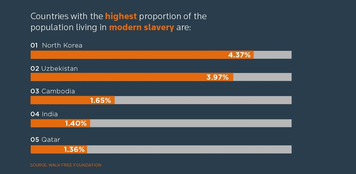 Countries with the highest proportion of the population living in modern slavery