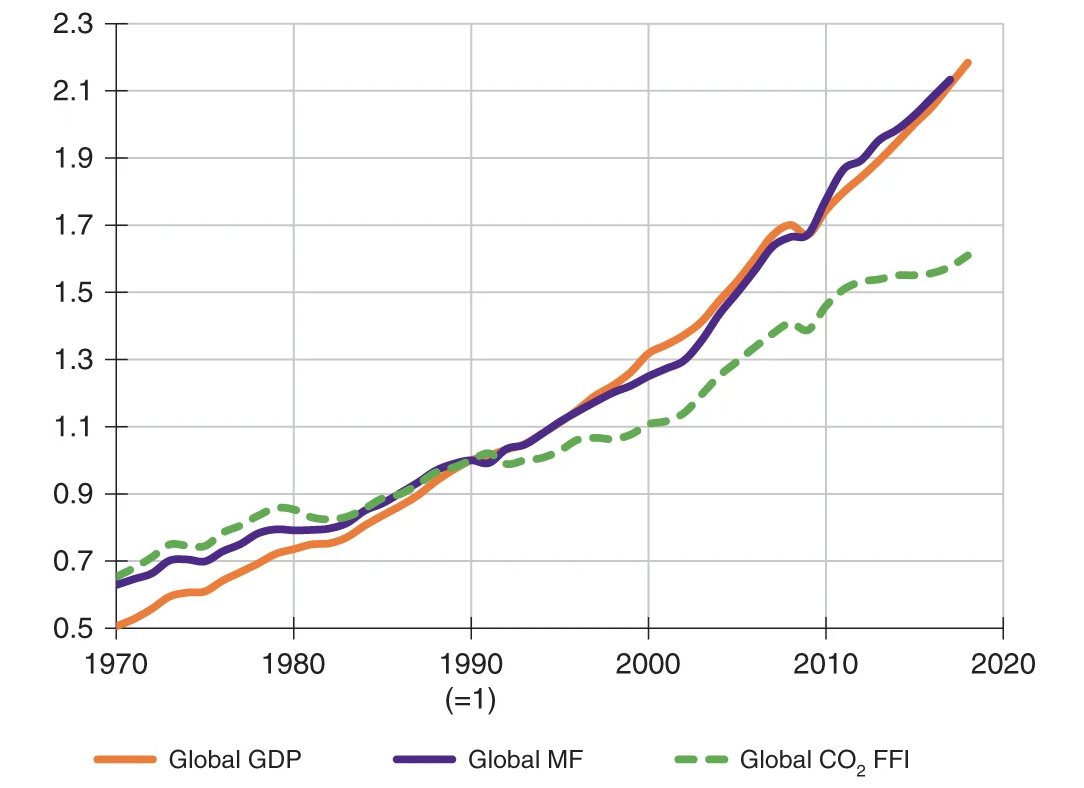 a graph showing the rise of global economic and environmental indicators (1970 to 2017)