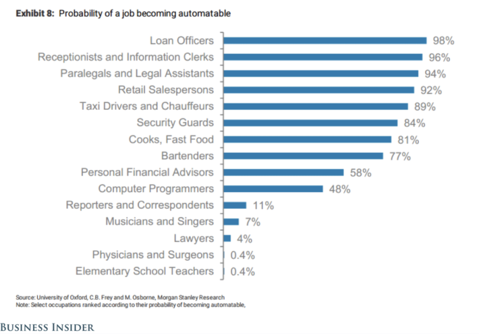 Which jobs are most immediately at risk of automation?
