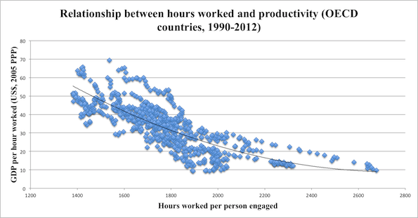 does working fewer hours make you more productive