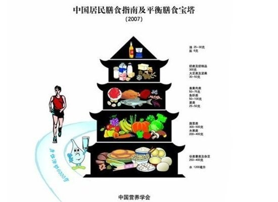 The Chinese guide to healthy eating