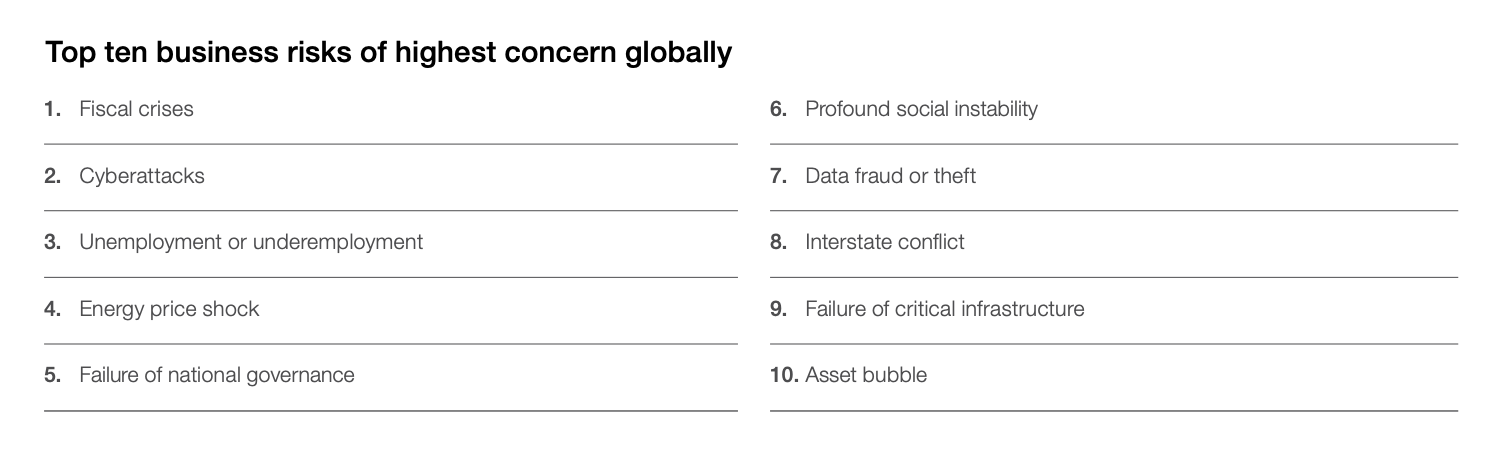 The top 10 risks according to business leaders around the world