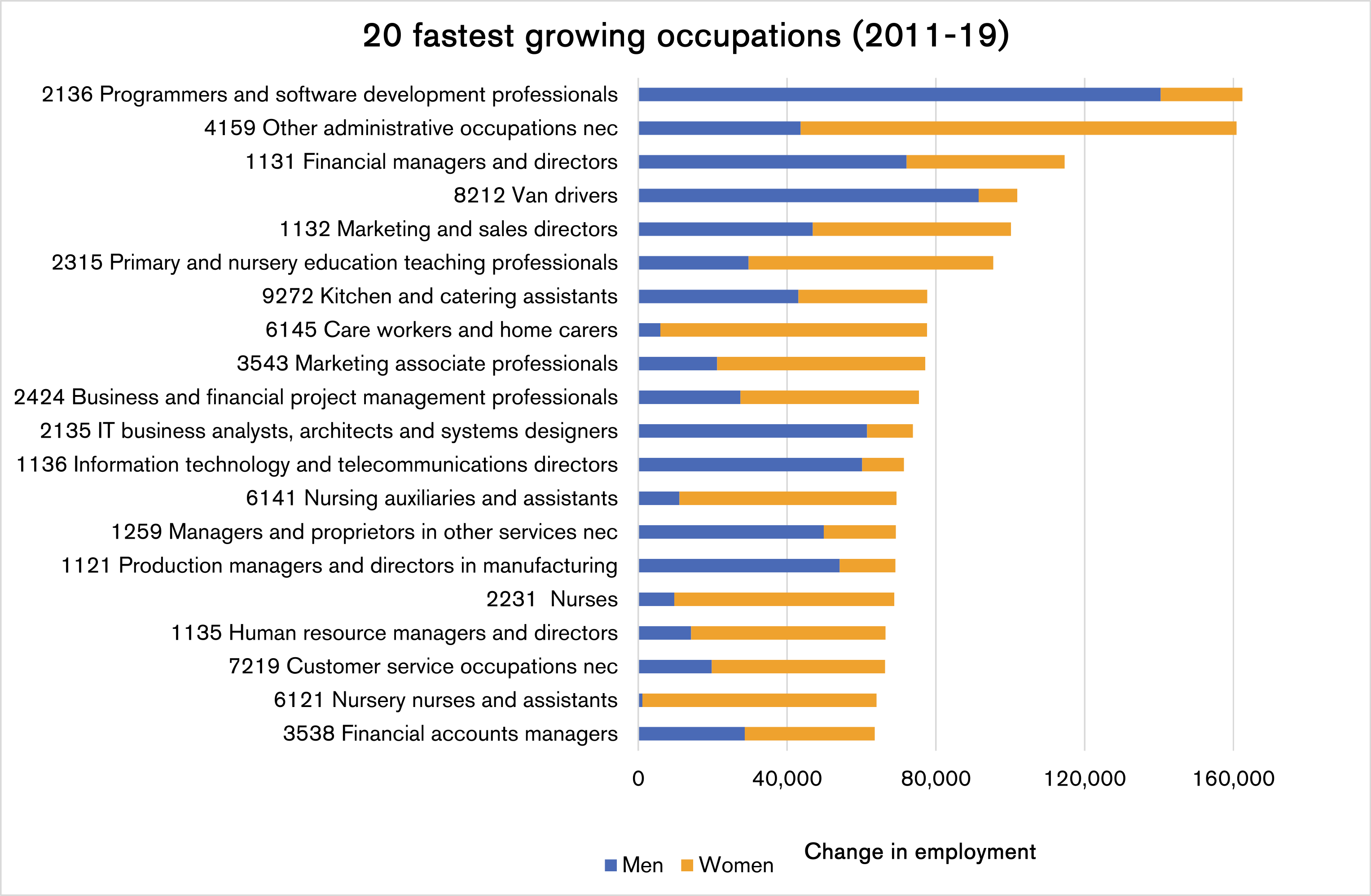 20 fastest growing occupations (2011-19)