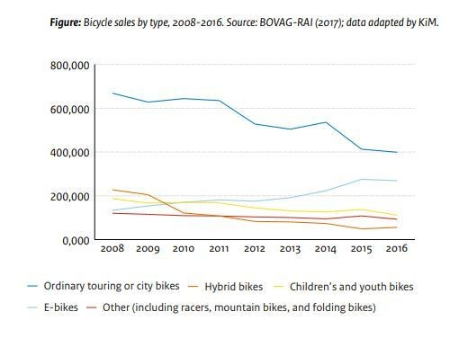 Sales of e-bikes are on the rise.