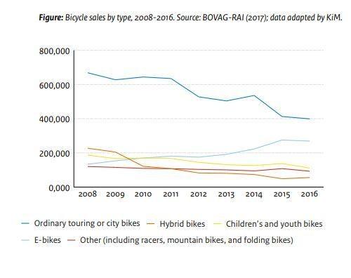 Οι πωλήσεις ηλεκτρονικών ποδηλάτων αυξάνονται.