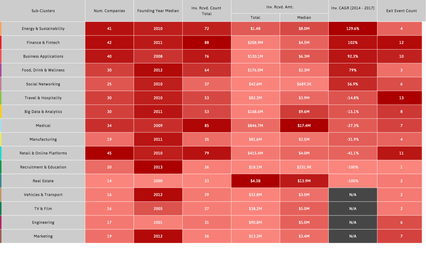 Heatmap of investment metrics in Munich by market segment, sorted by CAGR of investment (2014-2017)
