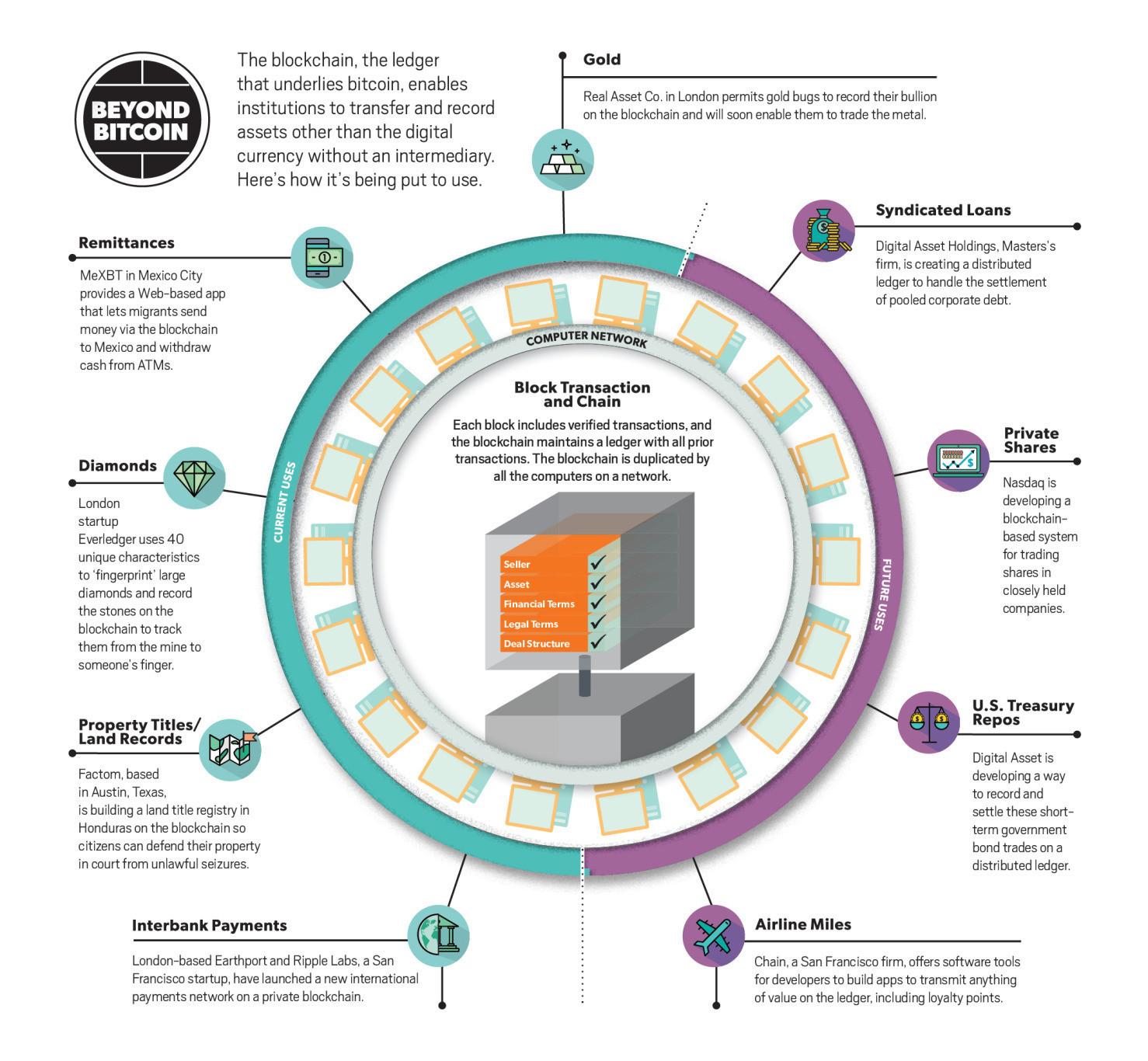 Bitcoin accounting software