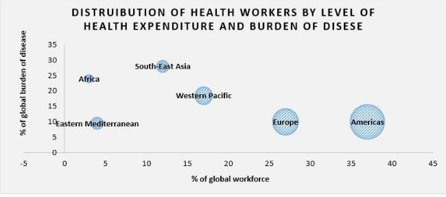 Distribution of health workers by level of health expenditure and burden of diseases, for WHO regions. Size of dots is proportional to health expenditure)