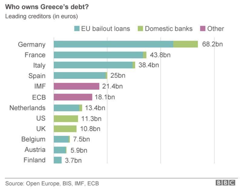 Who owns Greece's debt?
