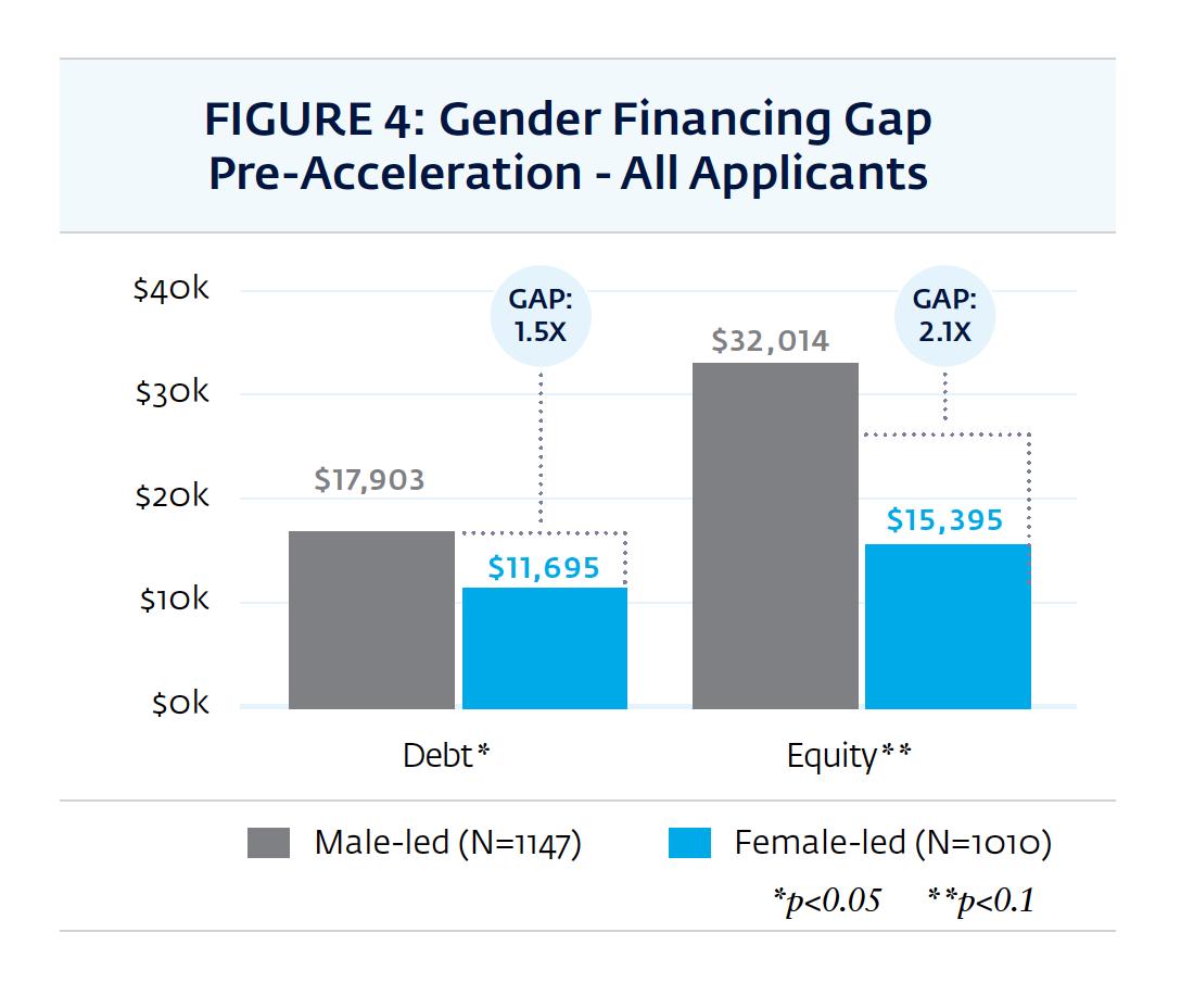 The gender finance gap pre-accelerator