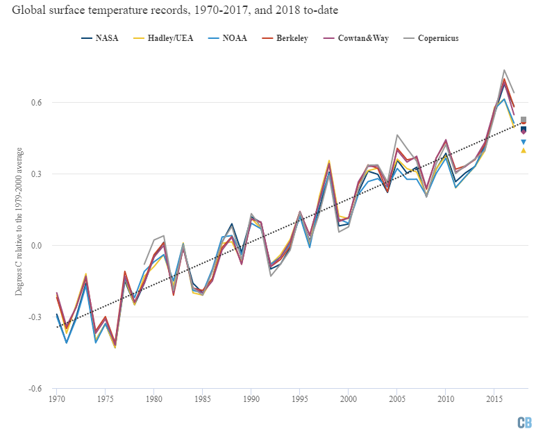 Annual global mean surface temperatures fromNASA GISTemp, NOAA GlobalTemp, Hadley/UEA HadCRUT4, Berkeley Earth, Cowtan and Way (lines) and Copernicus/ECMWF, along with 2018 temperatures to-date (January-September, coloured dots). Anomalies plotted with respect to a 1979-2000 baseline.