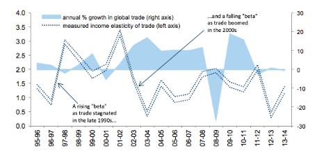 Global trade growth