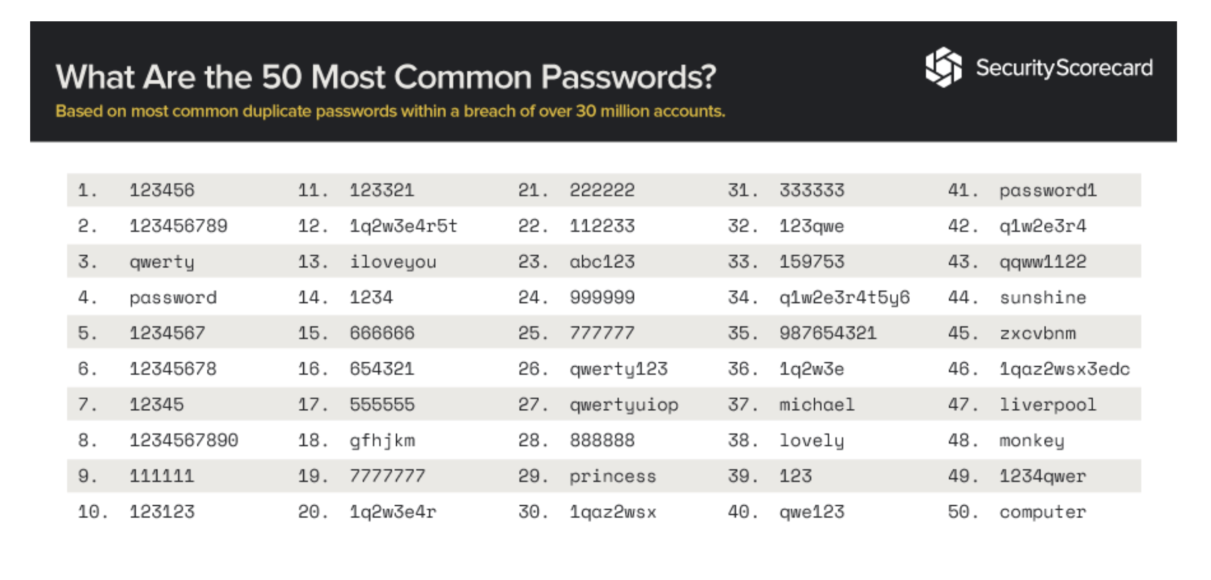 The most common passwords in use in 2018 - don't use these!
