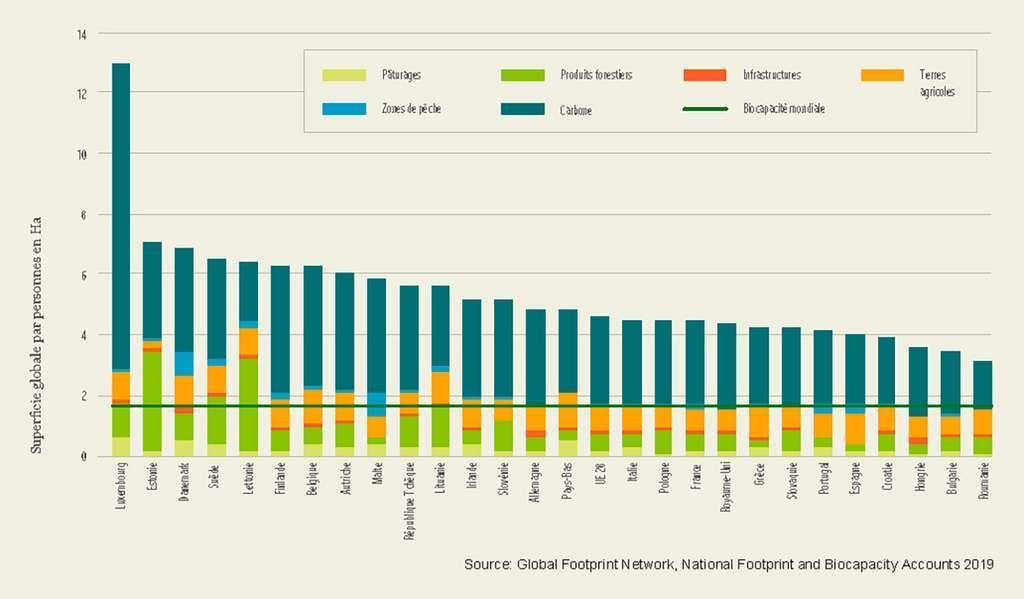 Empreinte biologique par pays de l'Union européenne et par personne en 2016.