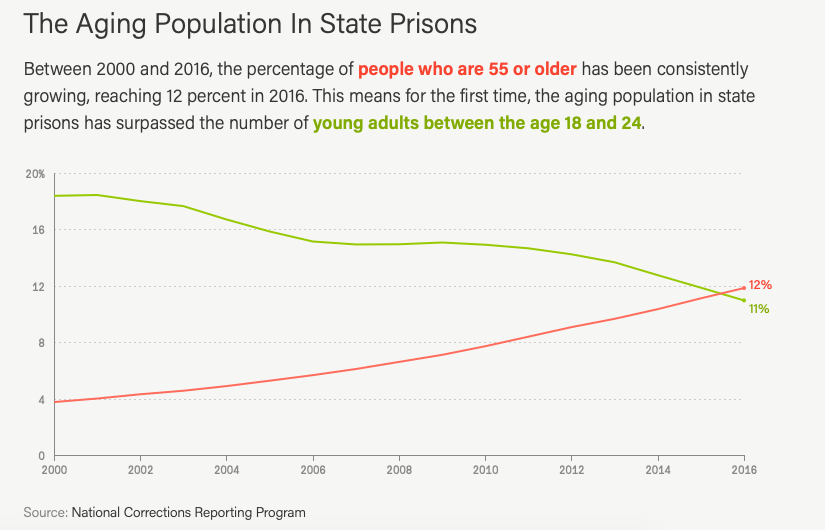 The Aging Population in State Prisons