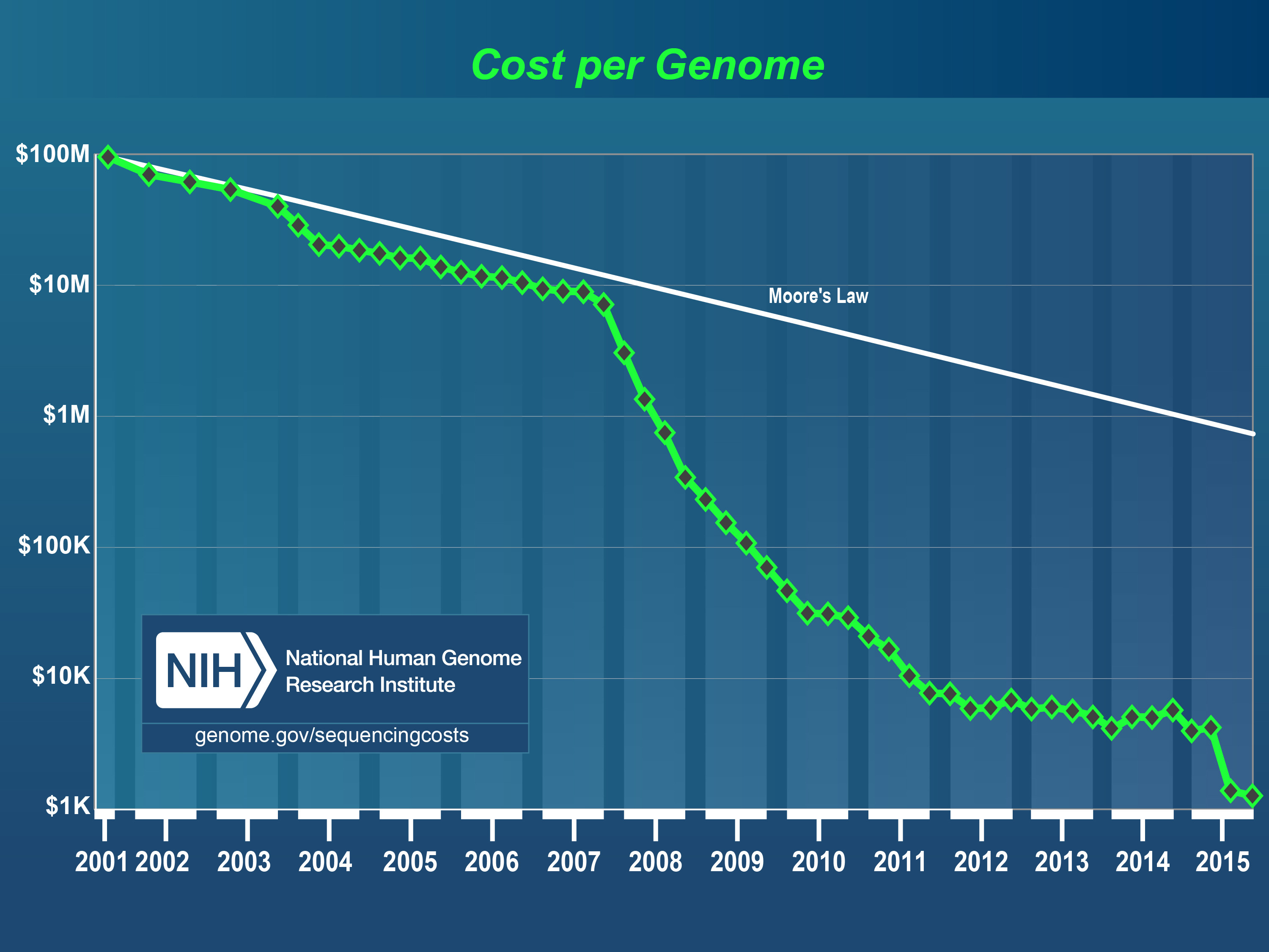 The declining cost of the genome sequencing