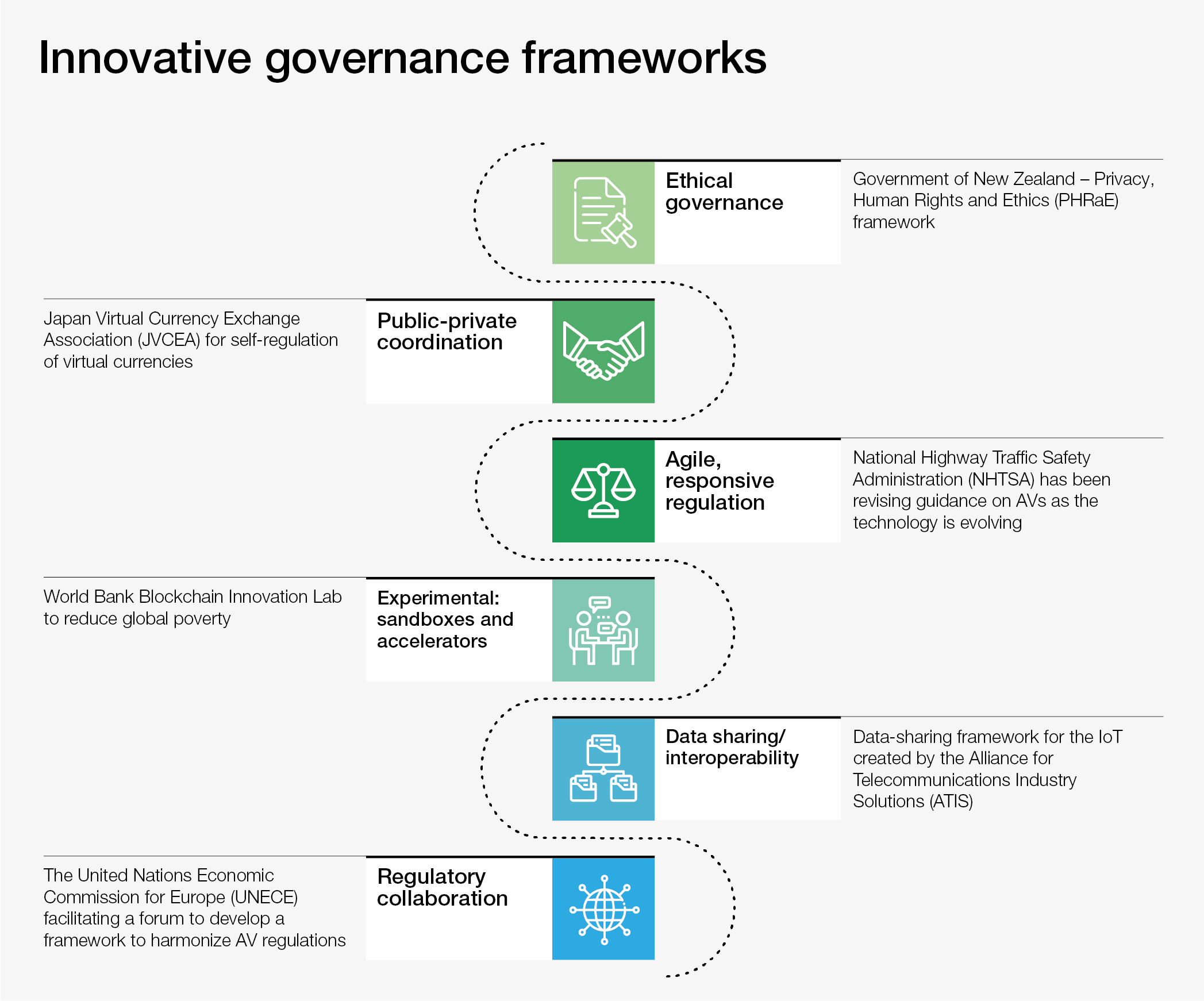 Stronger technology governance can help boost the fourth industrial revolution.