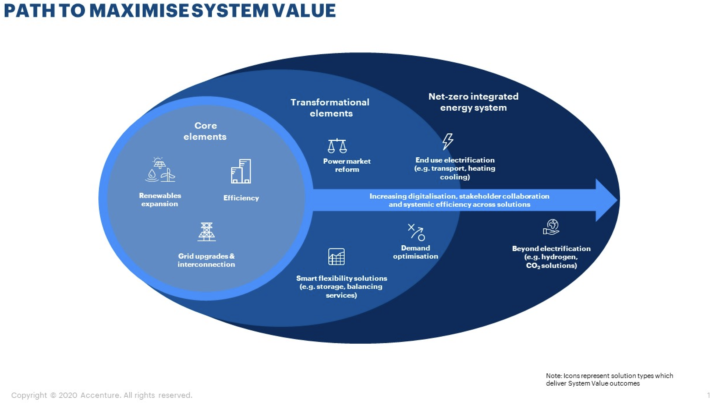 How can we make the most of the System Value framework?