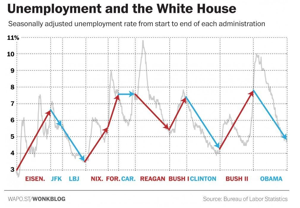 Unemployment and the White House