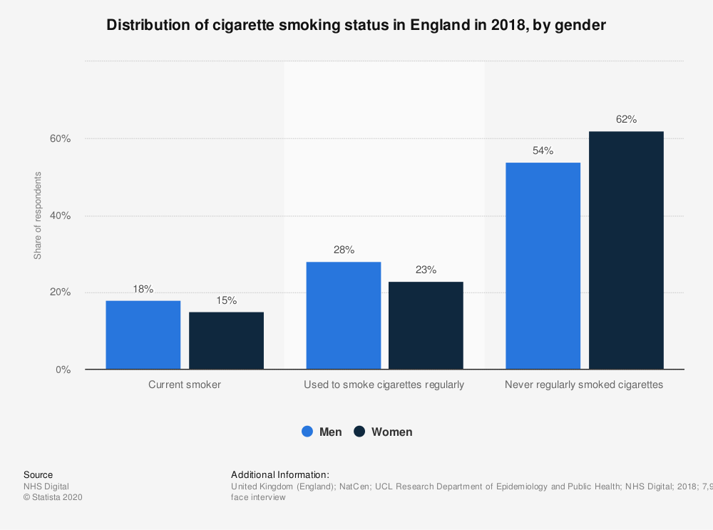 Distribution of cigarette smoking status in England in 2018, by gender