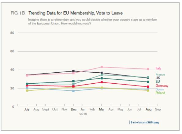 Trending data for EU membership, vote to leave