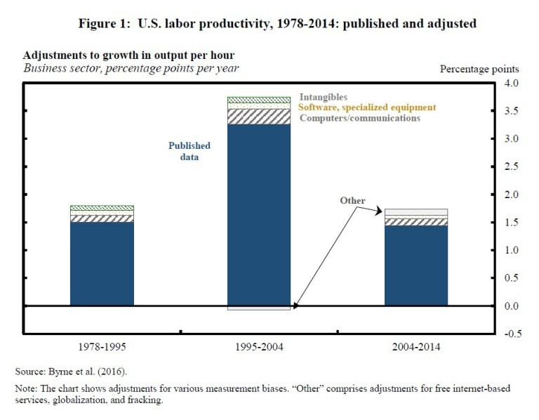 US labor productivity, 1978-2014: published and adjusted