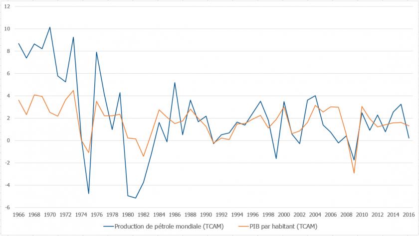 Les courbes de variation du PIB mondiale par habitant (orange) et de la production de pétrole mondial (bleu).