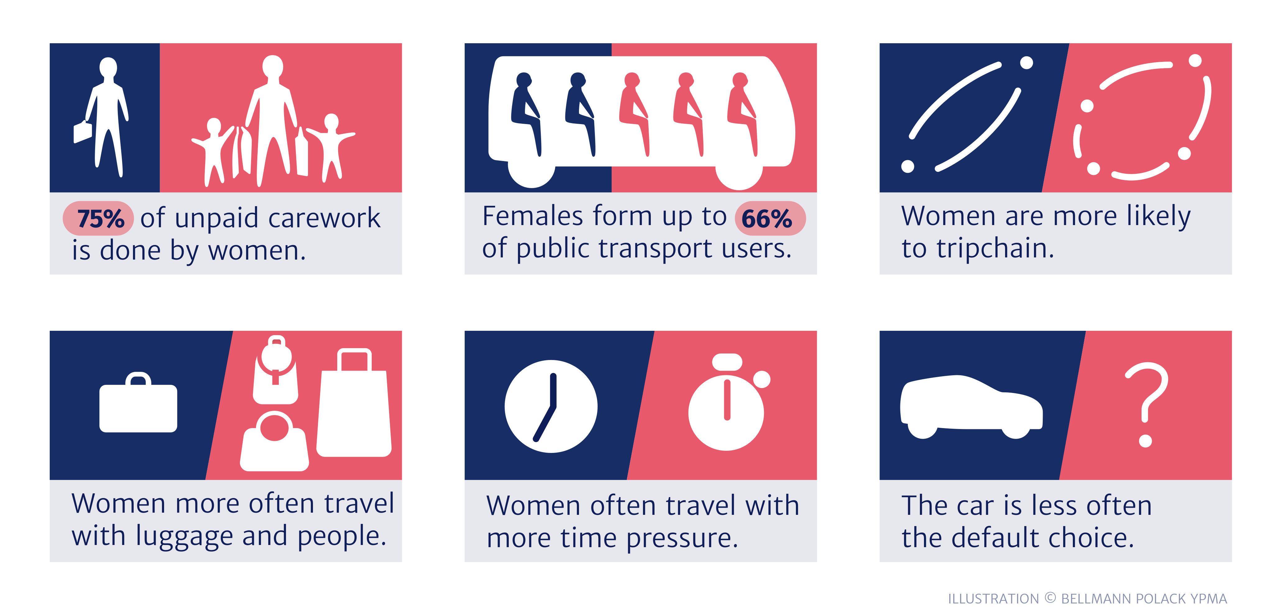 The female mobility experience: a summary