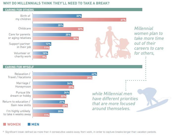Why do millennials think they'll need to take a break?