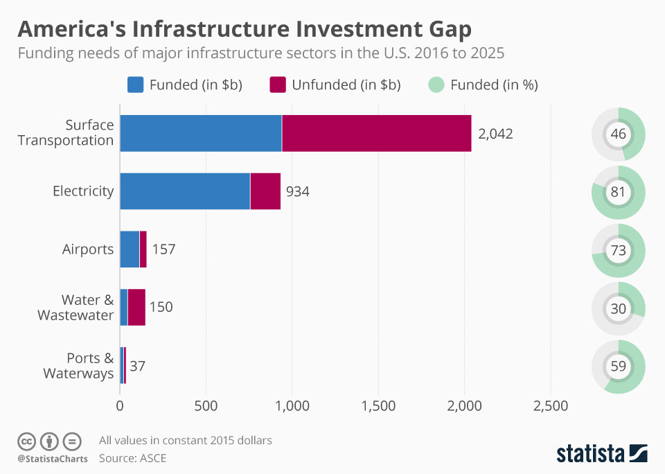 The funding gap in US infrastructure