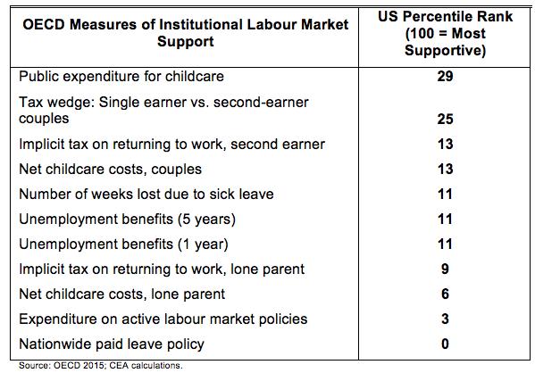 Labour market support