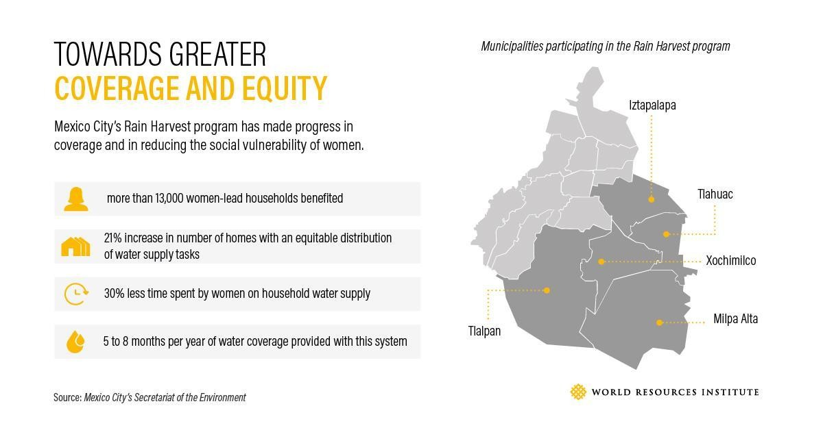 an infographic showing key stats on water sources in mexico city