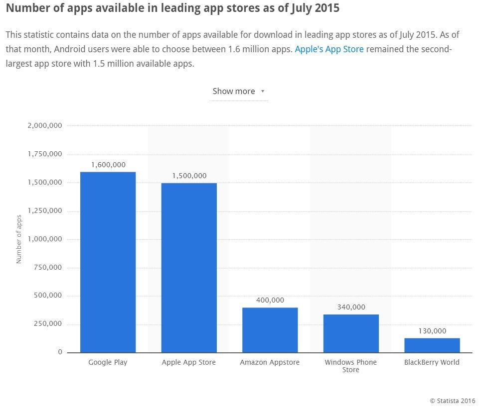 Number of apps available in leading app stores since July 2015