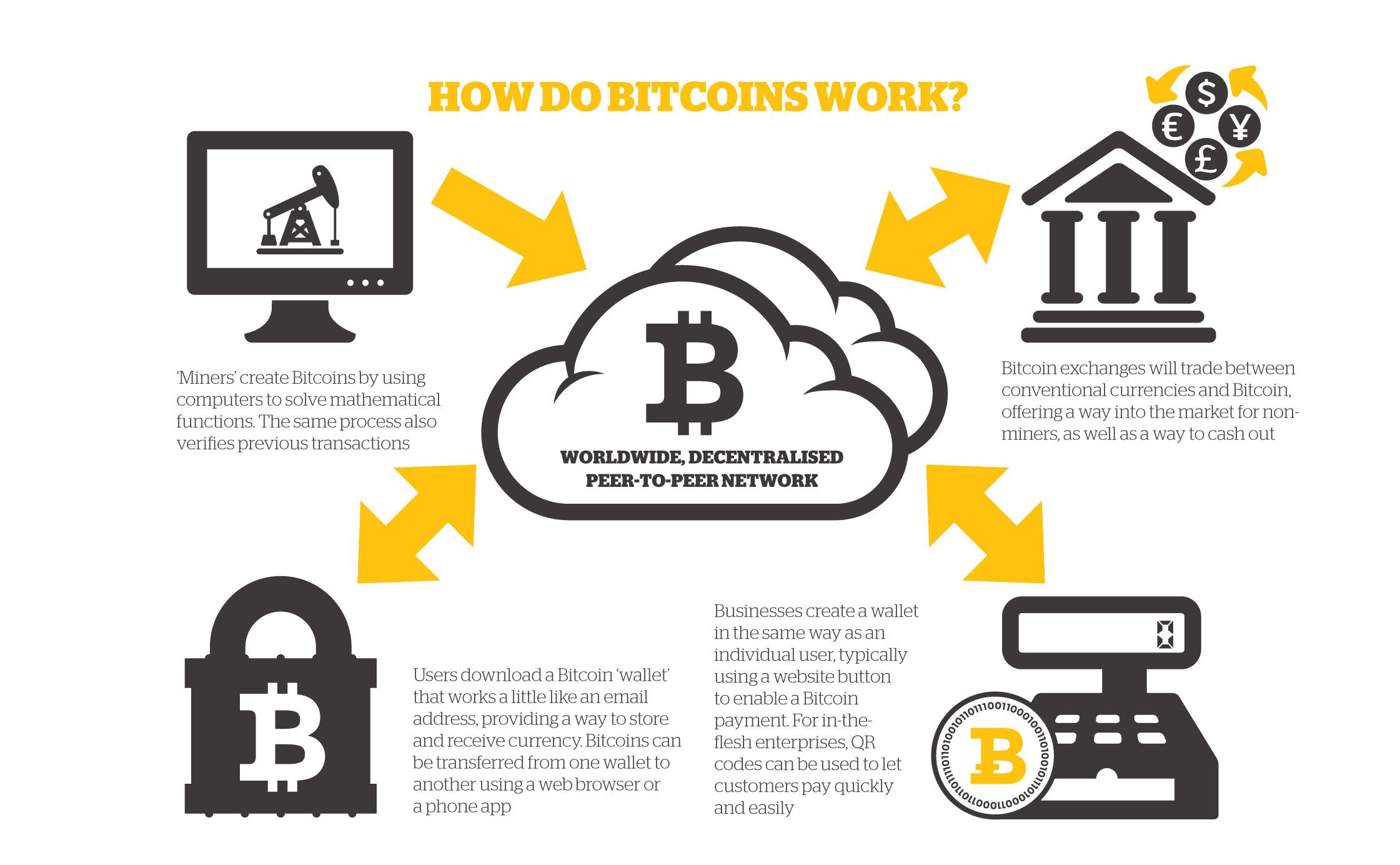 bitcoin unicode