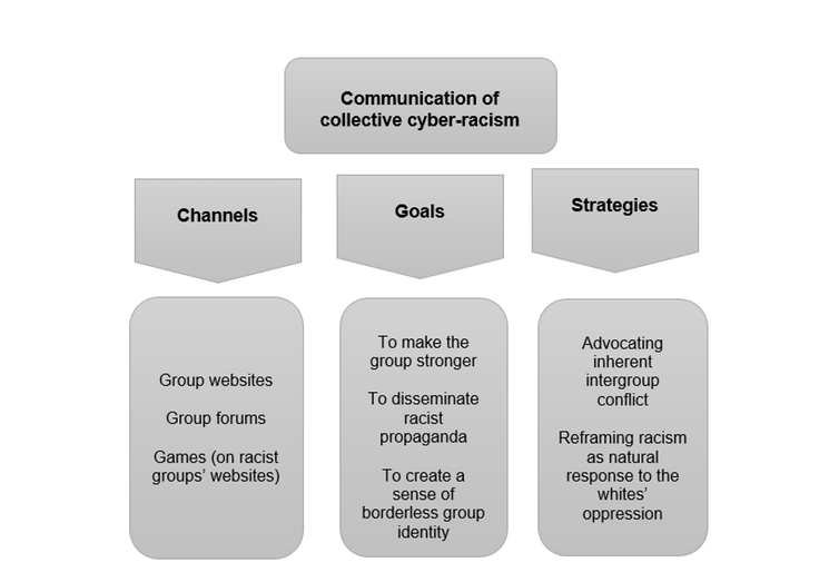Channels, goals and strategies used by groups when communicating cyber-racism.