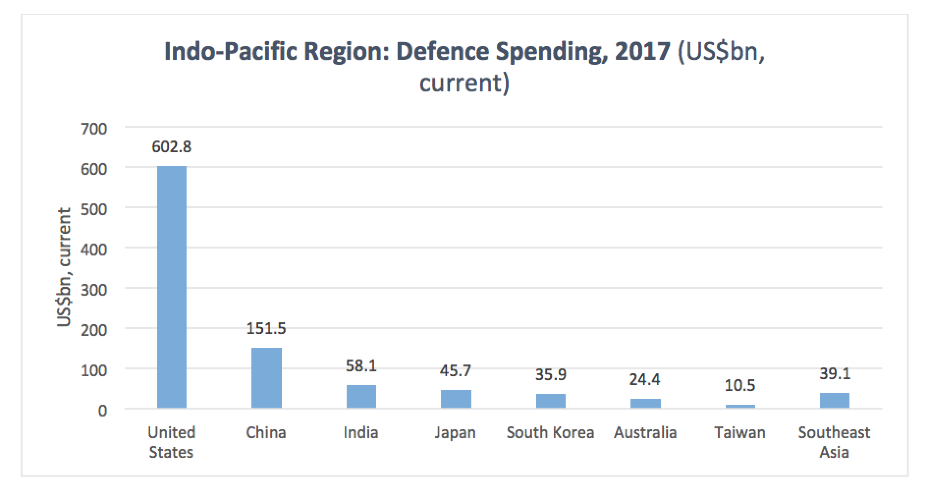 China is the biggest military spender in the region - but it still pales next to the US