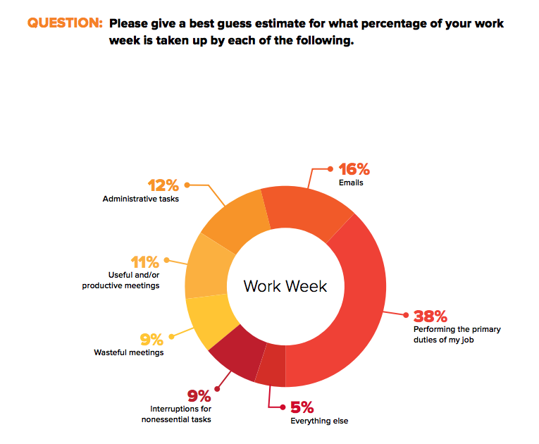 Please give a best guess estimate for what percentage of your work is taken up by each of the following