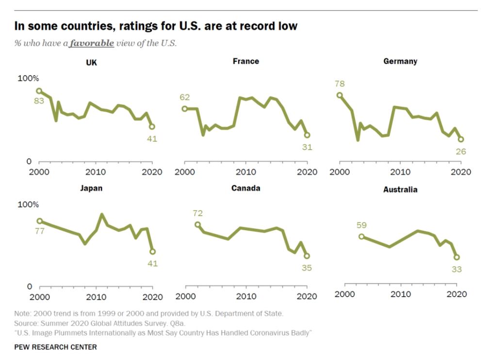 Favorability rankings, survey