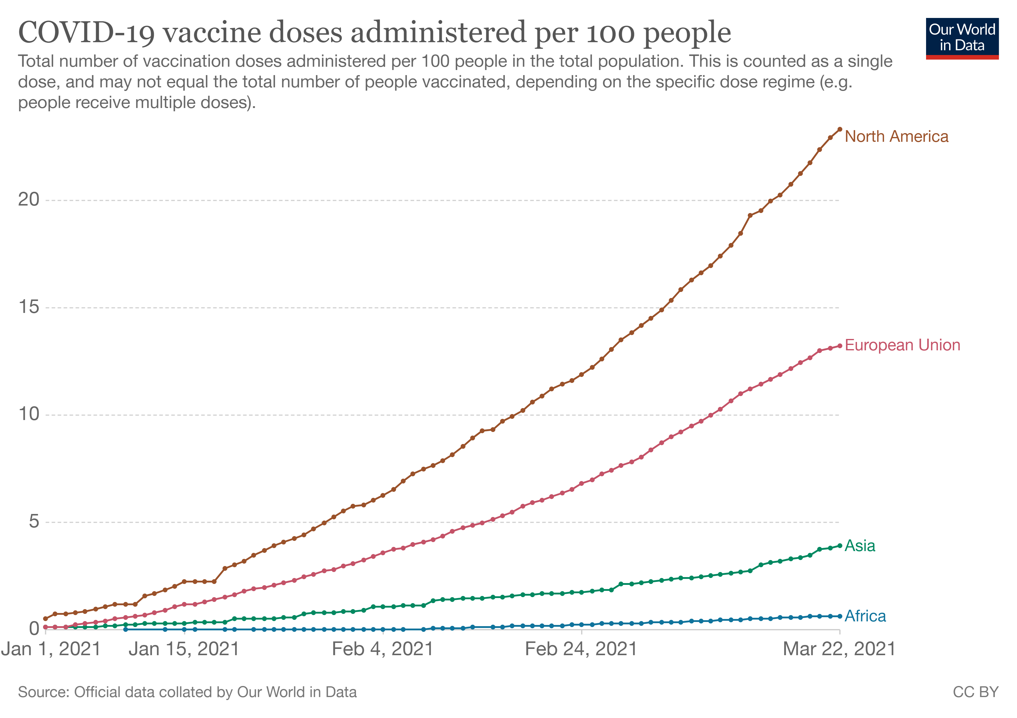 COVID-19 vaccines doses administered per 100 people.