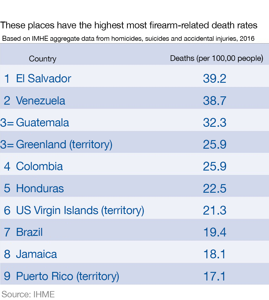 This is how countries compare on gun deaths – The European Sting