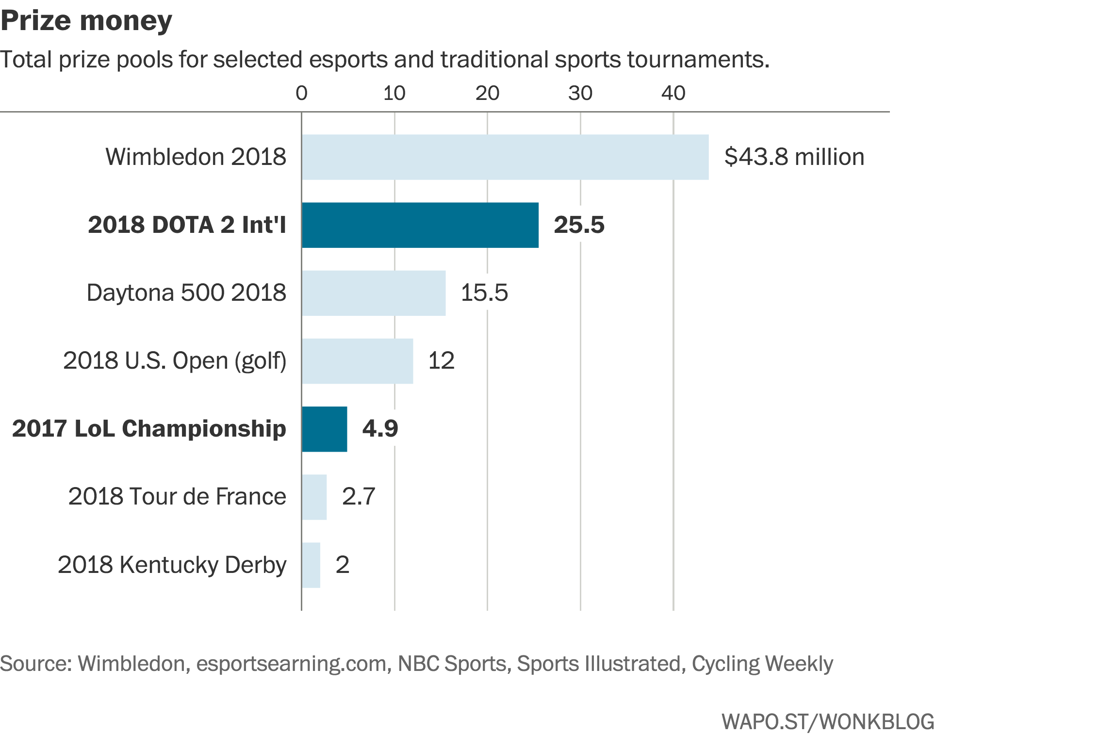 These 3 charts show the rapid rise of eSports | World