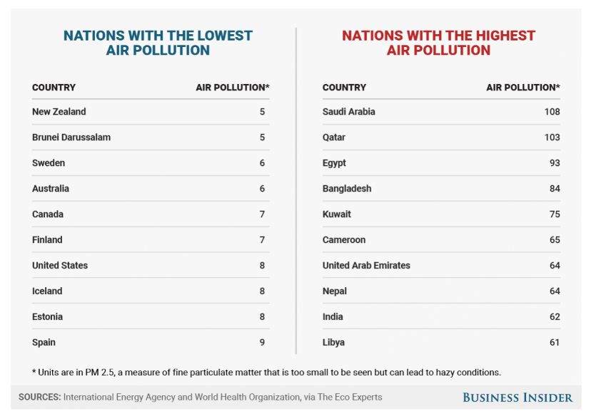 The Best And Worst Countries For Air Pollution And Electricity