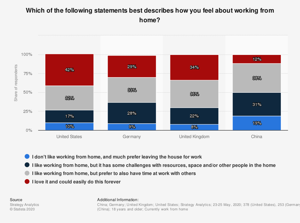 A graph which shows people's different views about working from home across a variety of countries