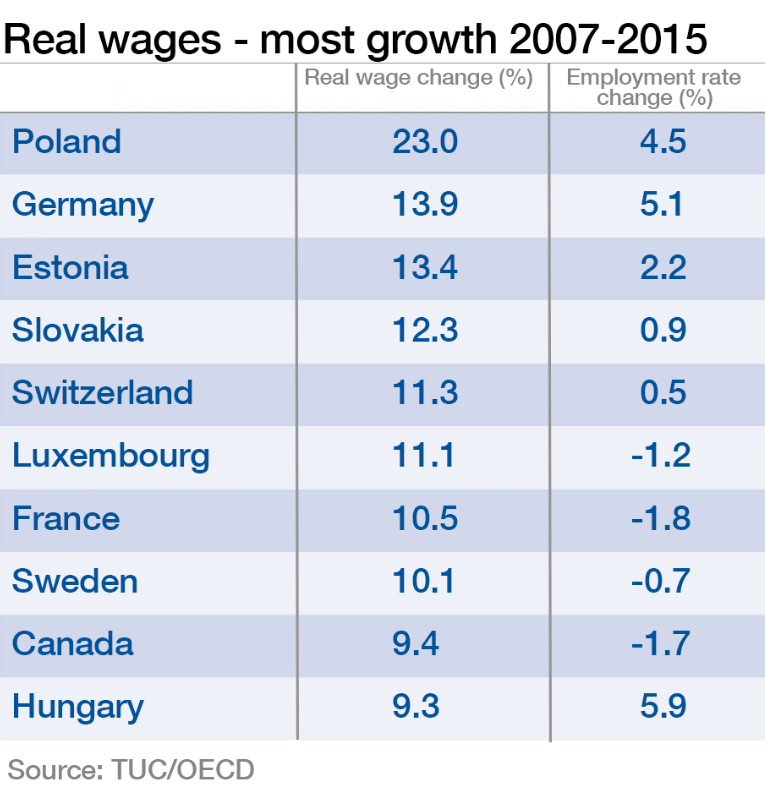 Real wages - most growth 2007-2015