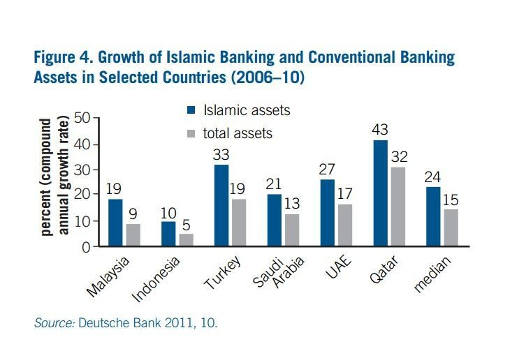 Could islamic finance help solve development challenges world growth of islamic banking and conventional banking assets in selected countries 2006 10 malvernweather Gallery