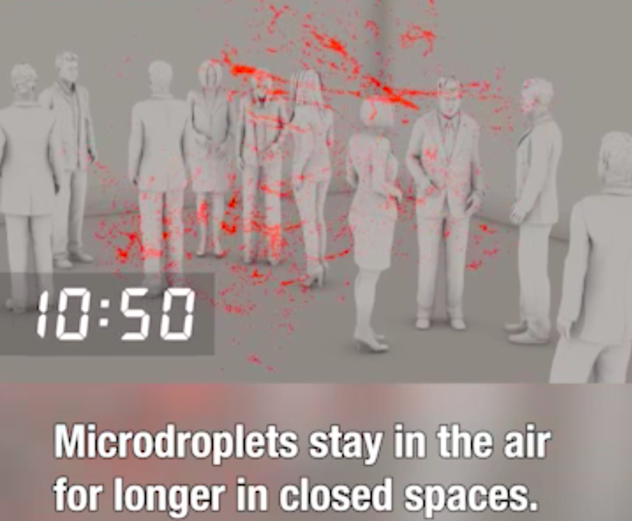 Microdroplets stay in the air for longer in closed spaces.