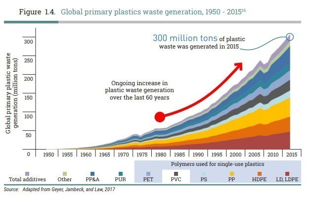 More than 300 million tons of plastic waste was generated in 2015