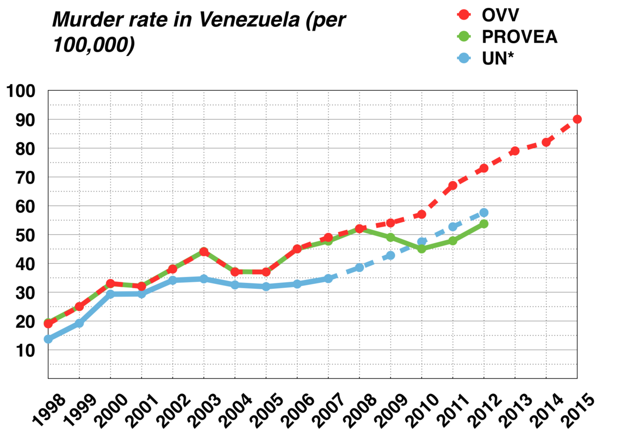 Murder rate in Venezuela