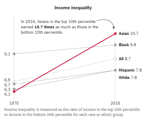 Income inequality by race or ethnic group